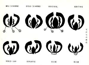 〈こけし手帖・69〉の中屋惣舜による年階鑑別点・手絡の変化