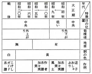 武蔵の年代変化 〈こけし辞典〉より